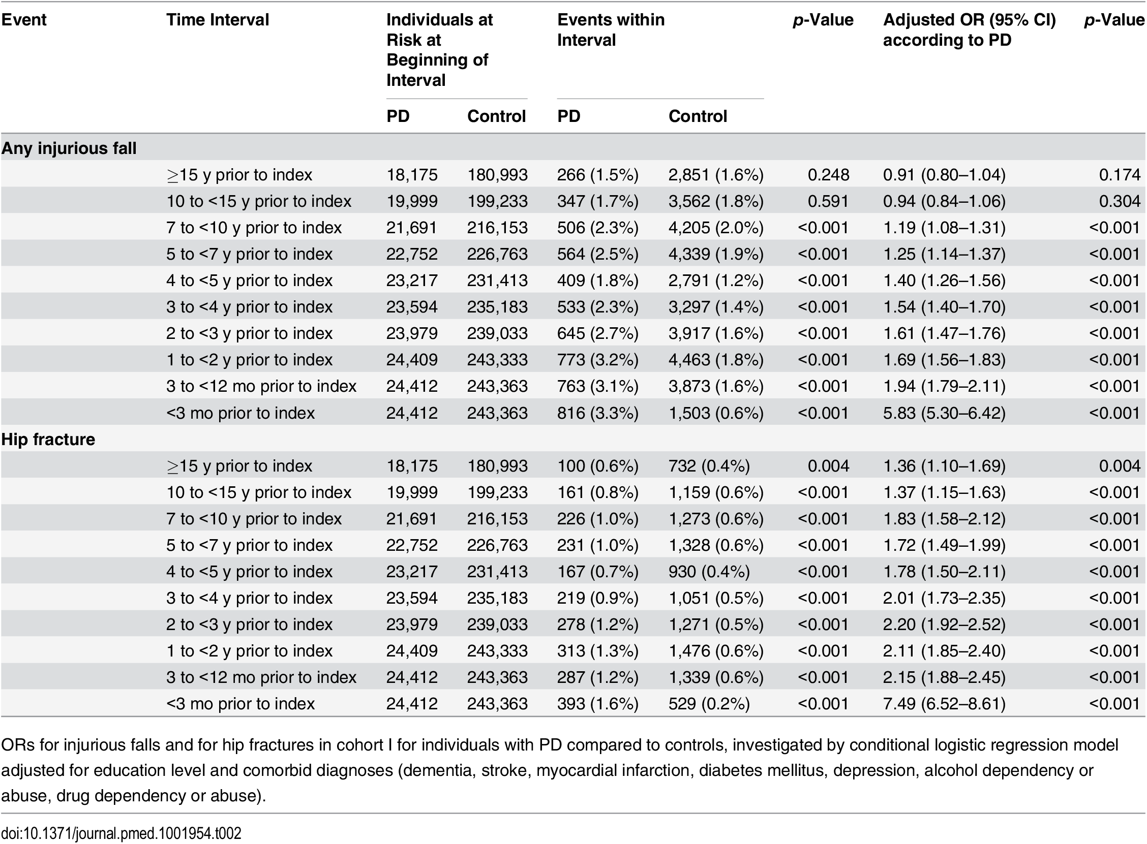 Incidence and odds ratios of injurious fall and hip fracture in cohort I.