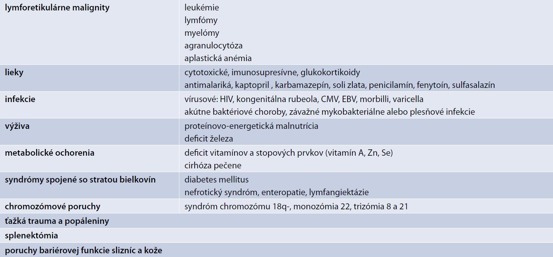 Najčastejšie sekundárne príčiny imunodeficiencie. Upravené podľa [2]