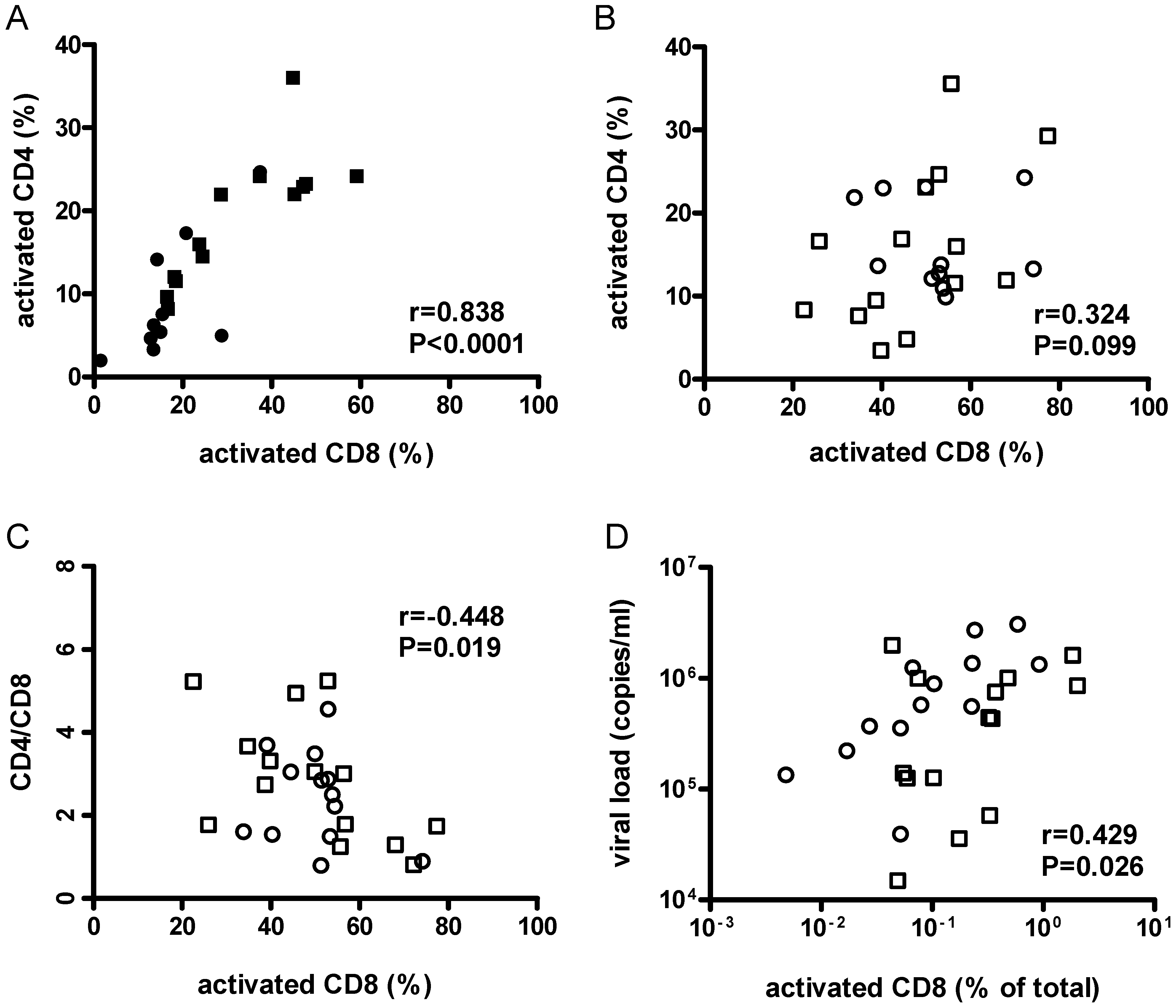 Activation of CD8+ cells was associated with lower CD4+/CD8+ cell ratios and higher viral loads.