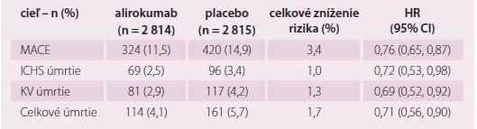 Účinnosť při LDL-c ≥ 2,6 mmol/l.