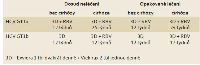 Doporučovaná léčebná schémata s preparáty Exviera a Viekirax. Tab. 3. Recommended treatment schemes for Exviera and Viekirax.