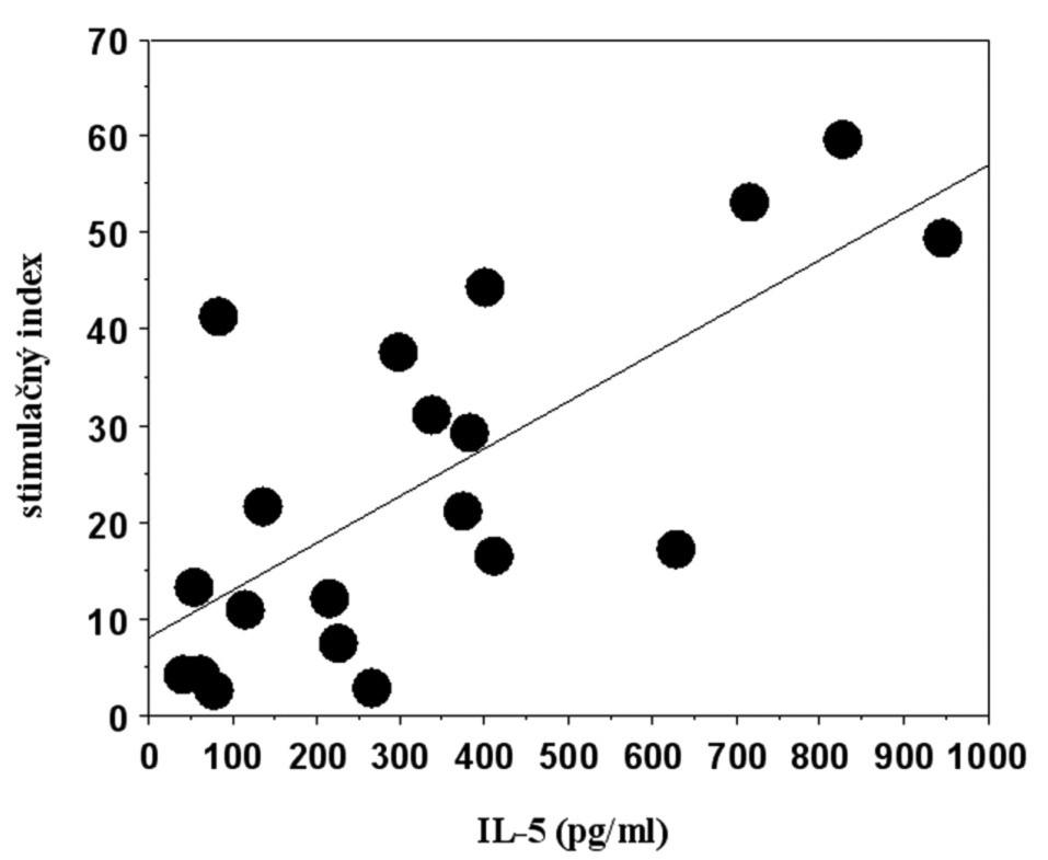 Korelácia proliferačnej a sekrečnej odpovede mononukleárnych buniek periférnej krvi na stimuláciu niklom v súbore pacientov s kontaktným ekzémom.