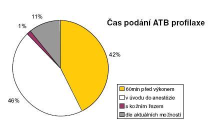 Čas podání ATB profylaxe Graph 4. Timing of ATB prophylaxis administration