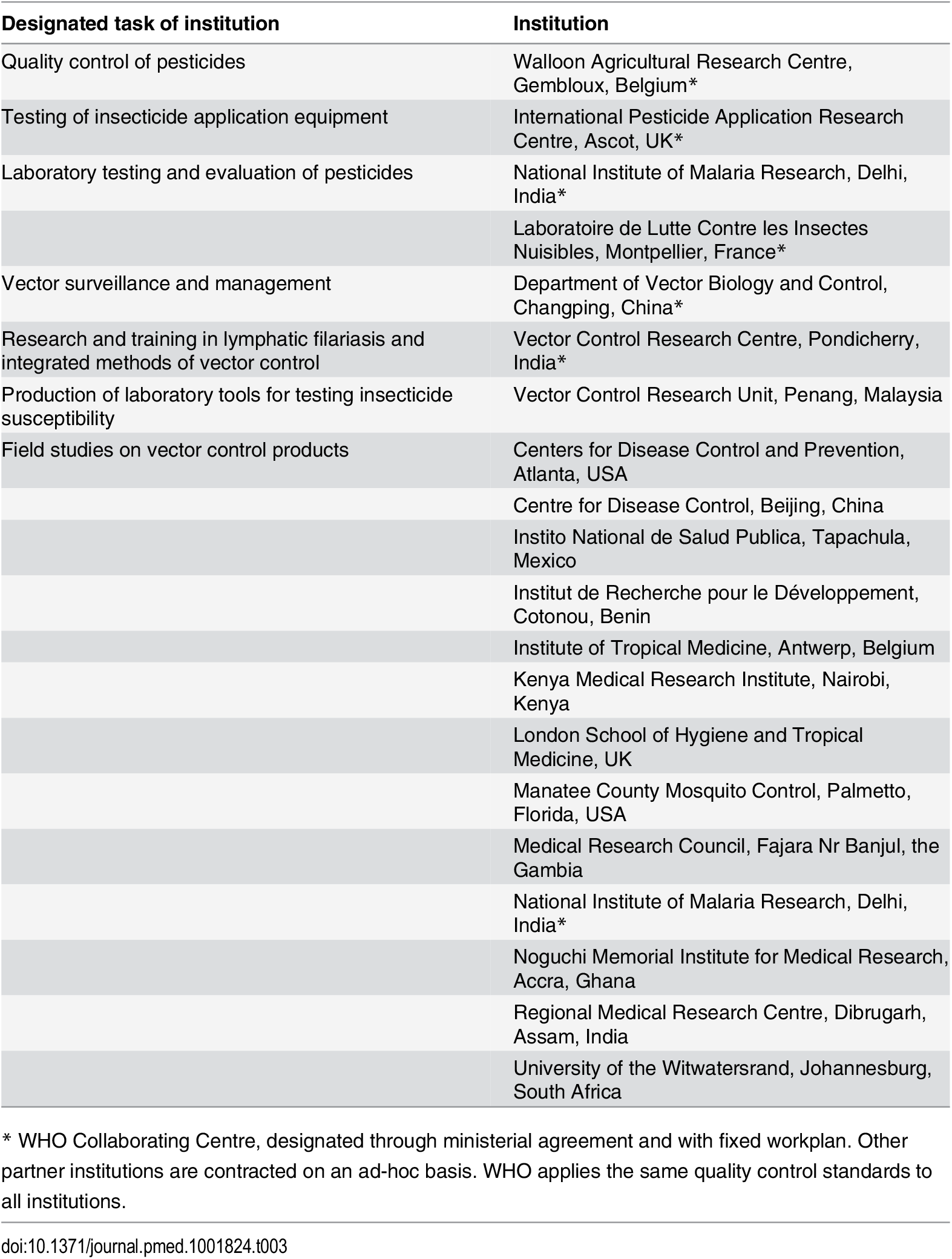 Designated tasks in the WHOPES global network of institutions [<em class=&quot;ref&quot;>27</em>].