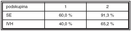 Rozdíl ve výskytu sepse a intraventrikulární hemoragie mezi podskupinou dětí s lehkou (1) a těžkou (2) formou ROP