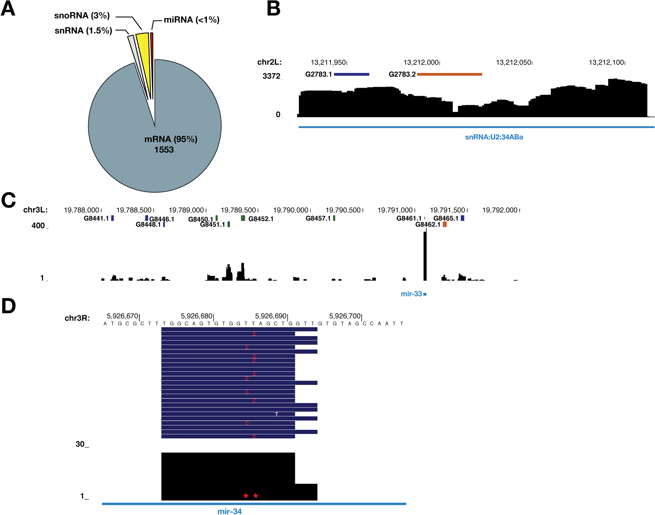 Transcriptome-wide identification of SmD1-associated RNAs.