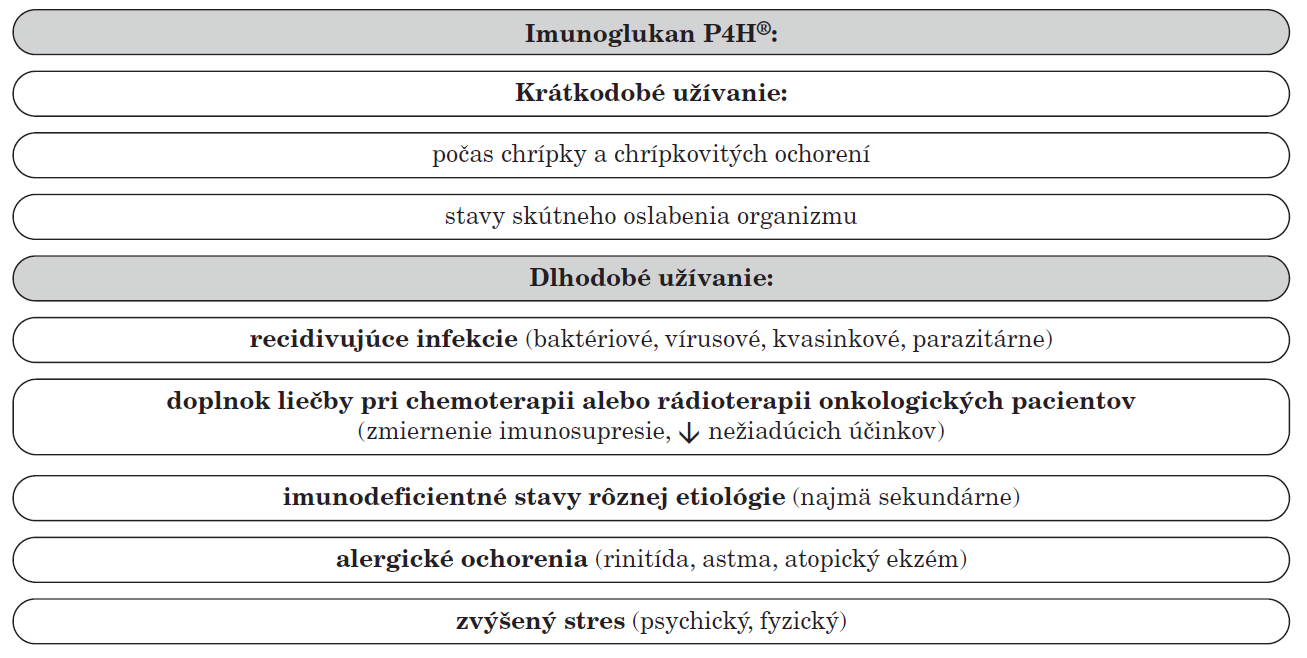 Možnosti využitia prípravkov Imunoglukan P4H<sup>®</sup> v pediatrii.