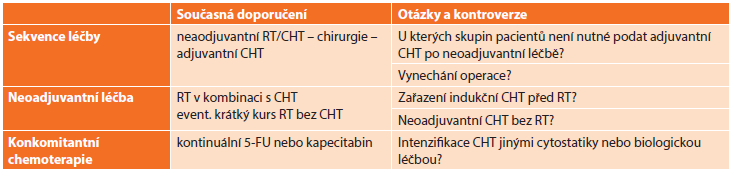 Současná doporučení a možné změny v léčbě lokálně pokročilého karcinomu rekta