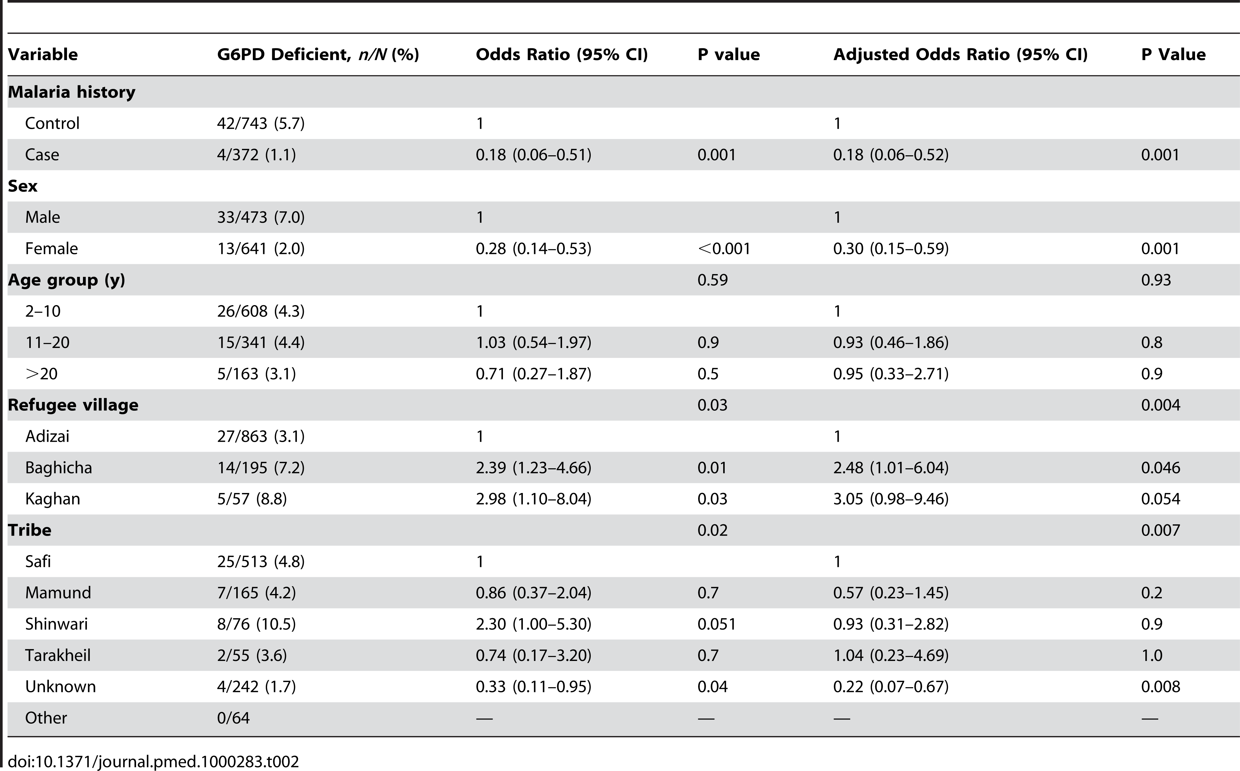 Effect of malaria, sex, age group, village, and tribe on frequency of phenotypic G6PD.