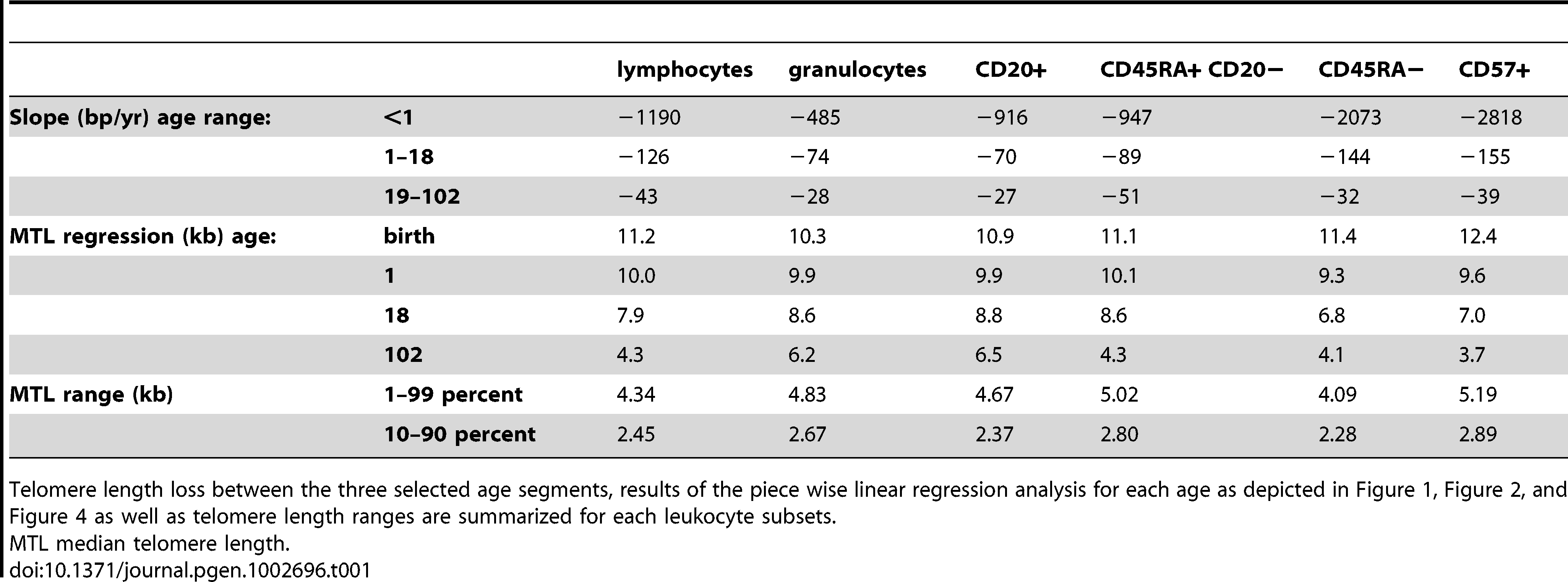 Telomere length distribution and age-related telomere length decline in healthy individuals.