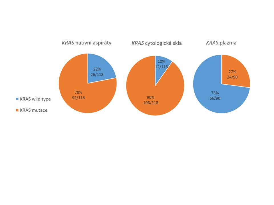 Záchyt mutace genu KRAS ve třech typech vzorků