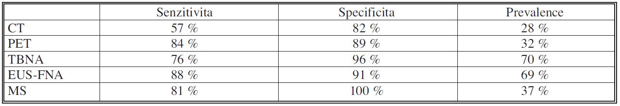Výtěžnost jednotlivých metod ke stanovení stagingu lymfadenopatie mediastina pacientů s bronchogenním karcinomem