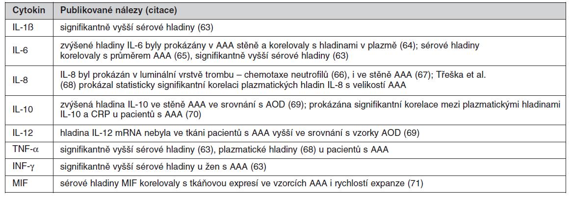 Přehled cytokinů s prokázaným vztahem k AAA