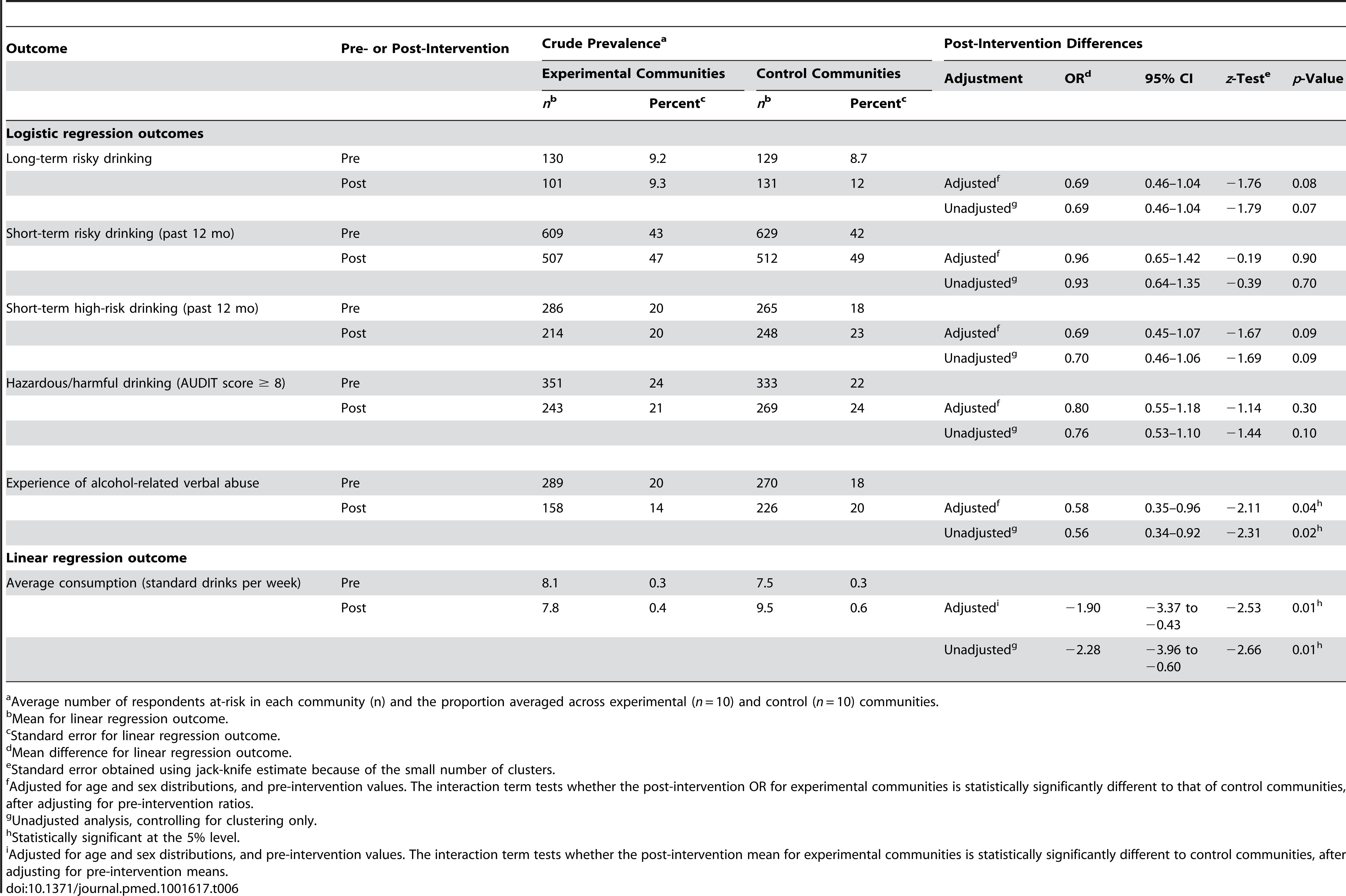 Effectiveness of the intervention on self-reported consumption and harms.