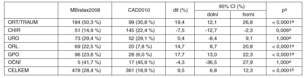 Použití LMA při celkové anestezii (MBrelax2008 vs. CAD2010)