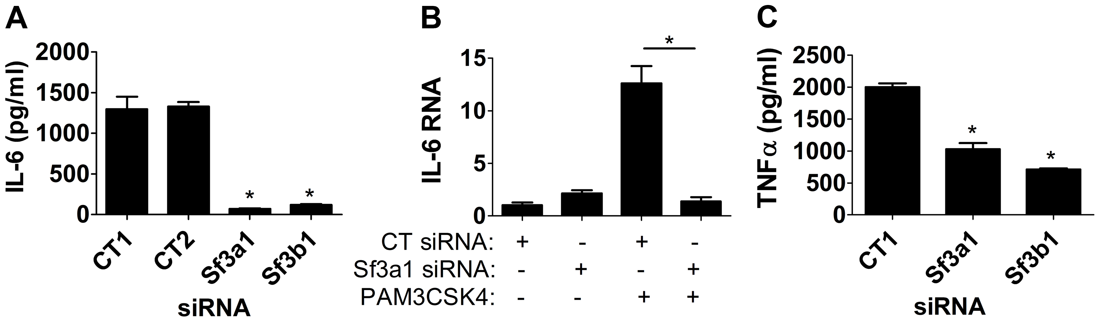 Inhibition of SF3A1 or SF3B1 diminishes PAM3CSK4-induced inflammatory cytokine production.