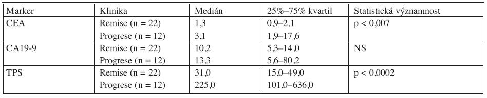 Porovnání remisních a progresních hodnot u nemocných s kolorektálním karcinomem Tab. 8. Comparison between the remission and the progression values in colorectal carcinoma patients