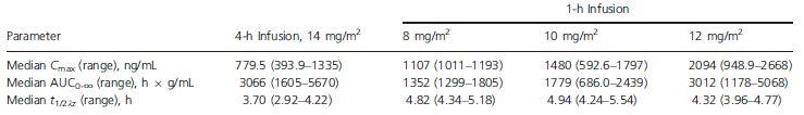 Romidepsin pharmacokinetic parameters by dose regimen