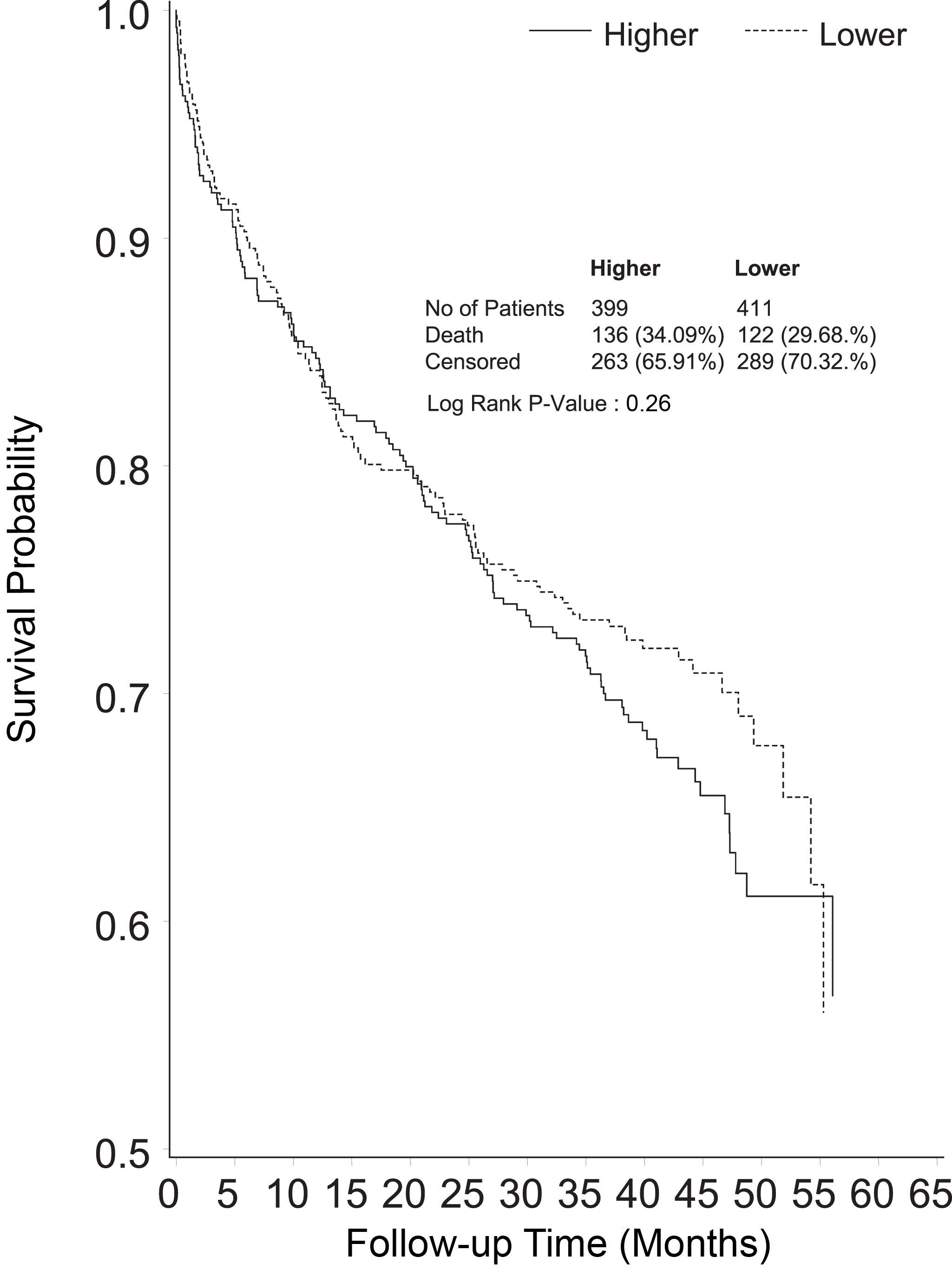Kaplan-Meier survival curve censoring deaths before day 90 of follow-up (end point of the RENAL Study follow-up), shown by treatment group.