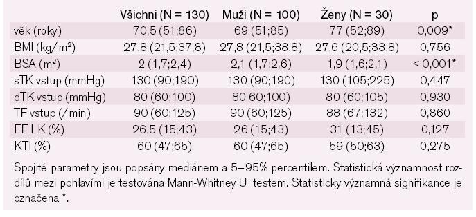 Tab. 1a. Základní charakteristika pacientů – spojité parametry.