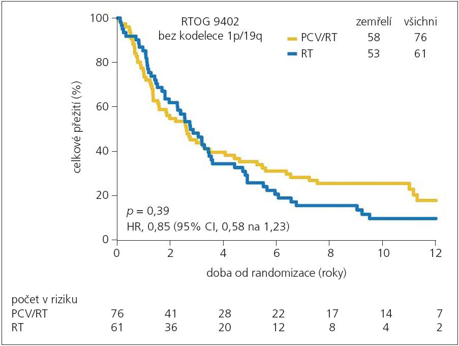 Celkové přežití nemocných ve studii RTOG 9402 bez kodelece 1p/19q v závislosti na použitém léčebném režimu kombinované terapie PCV/RT (žlutě) nebo RT samotné (modře).
