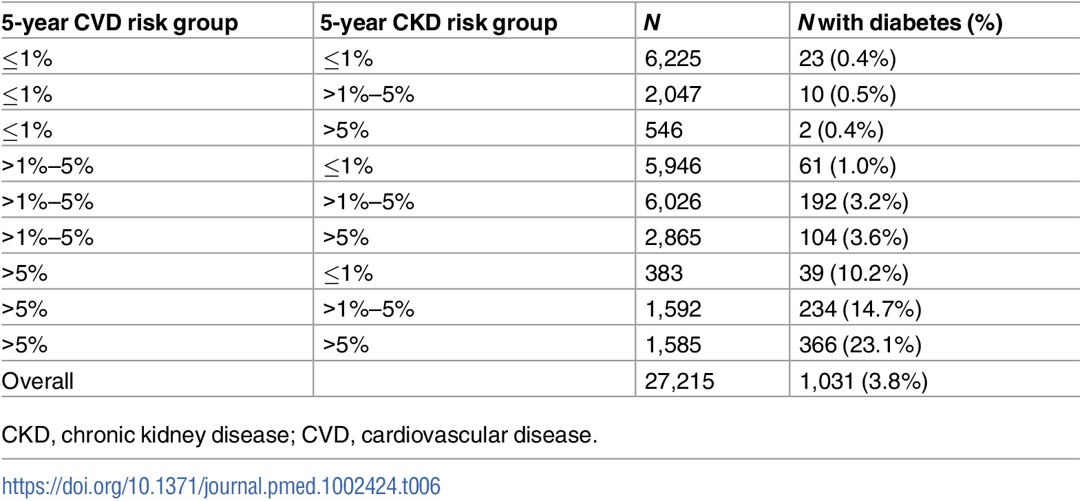Diabetes prevalence at baseline by predicted CKD and CVD risk group.
