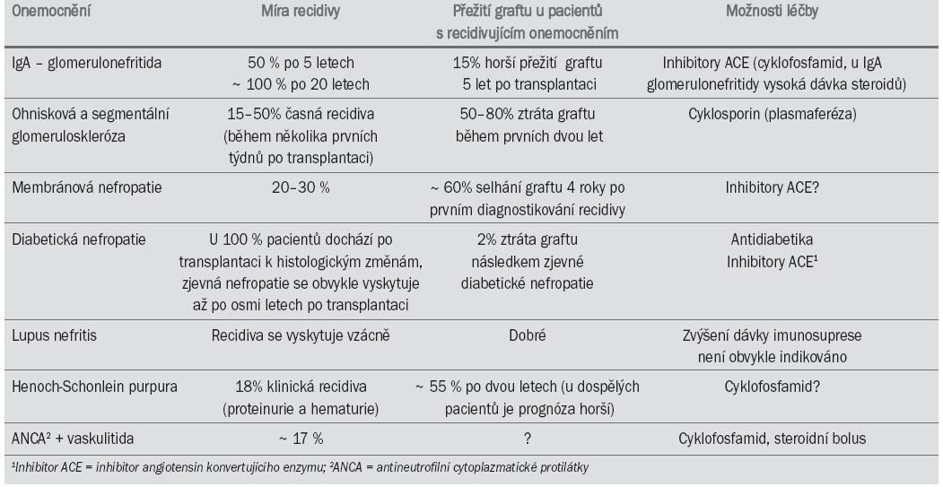 Míra recidivy a přežití graftu u pacientů s recidivujícím onemocněním. (Uveřejněno s laskavým svolením dr. O. Hergesella, Department of Nephrology, University of Heidelberg.)