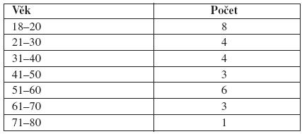 Rozložení podle věku vsouboru pacientů sprimárním lymfedémem