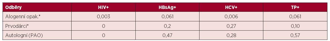 Záchyt pozitivit v povinných mikrobiologických testech u dárců krve a krevních složek v roce 2014