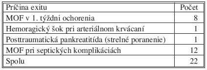 Príčiny exitov u operovaných pacientov Tab. 2. Causes of fatal outcomes in the operated patients