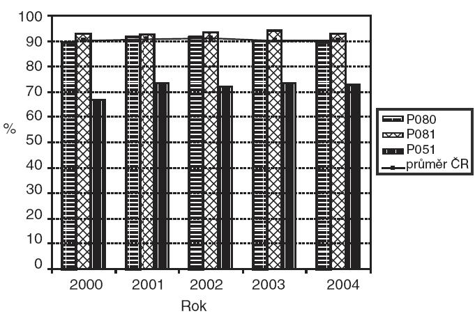 Podíl výlučně kojených při propuštění podle diagnóz P080, P081 a P051.