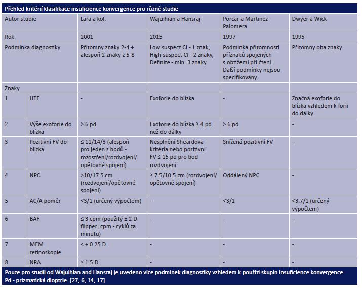 Přehled diagnostických kritérií pro insuficienci konvergence použitých v různých studiích