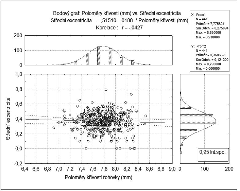 Lineární regrese mezi poloměry křivosti rohovky a střední excentricitou.Výsledná korelace je statisticky významná na hladině p < 0,05 (r = -0,427)