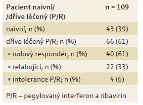 Rozdělení pacientů podle předchozí léčby. Tab. 2. Categorisation of patients according to prior treatment.