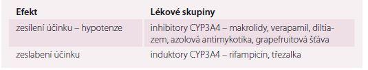 Nejčastější lékové interakce blokátorů kalciového kanálu.