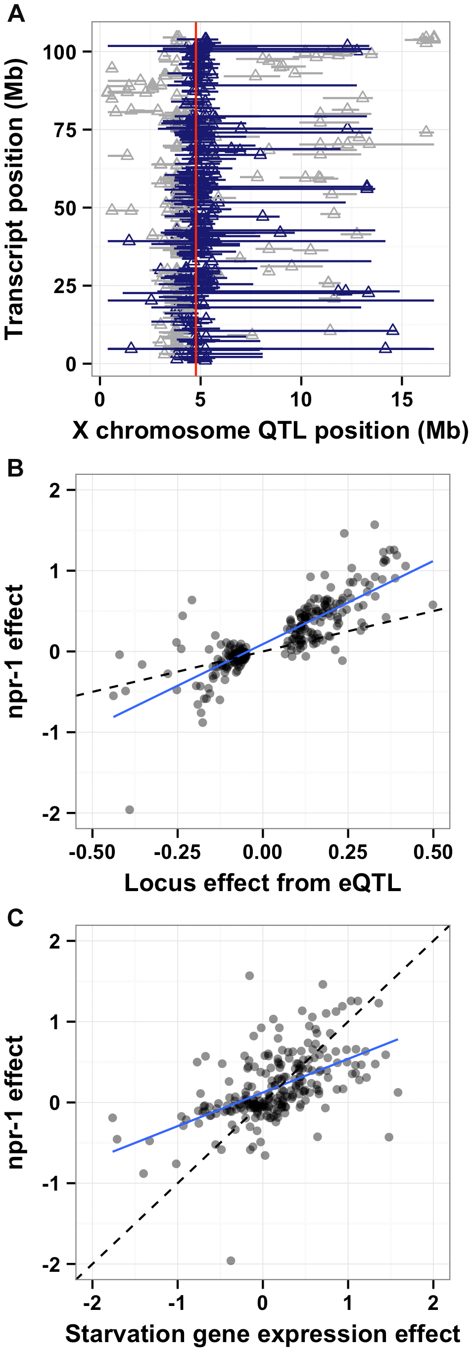 <i>npr-1</i> underlies many expression QTL and could cause chronic low-level starvation. (A)