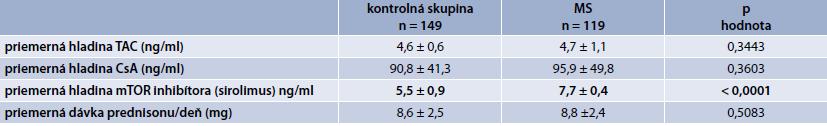 Porovnanie jednotlivých sledovaných parametrov v kontrolnej skupine vs skupina s MS