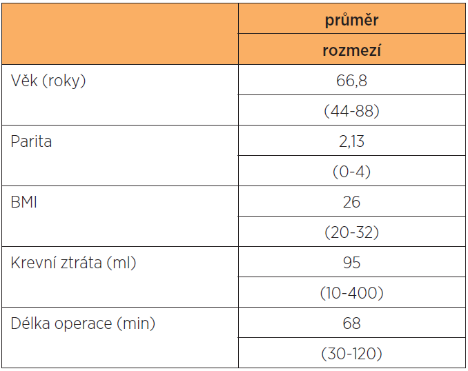 Charakteristika pacientek (n = 112)