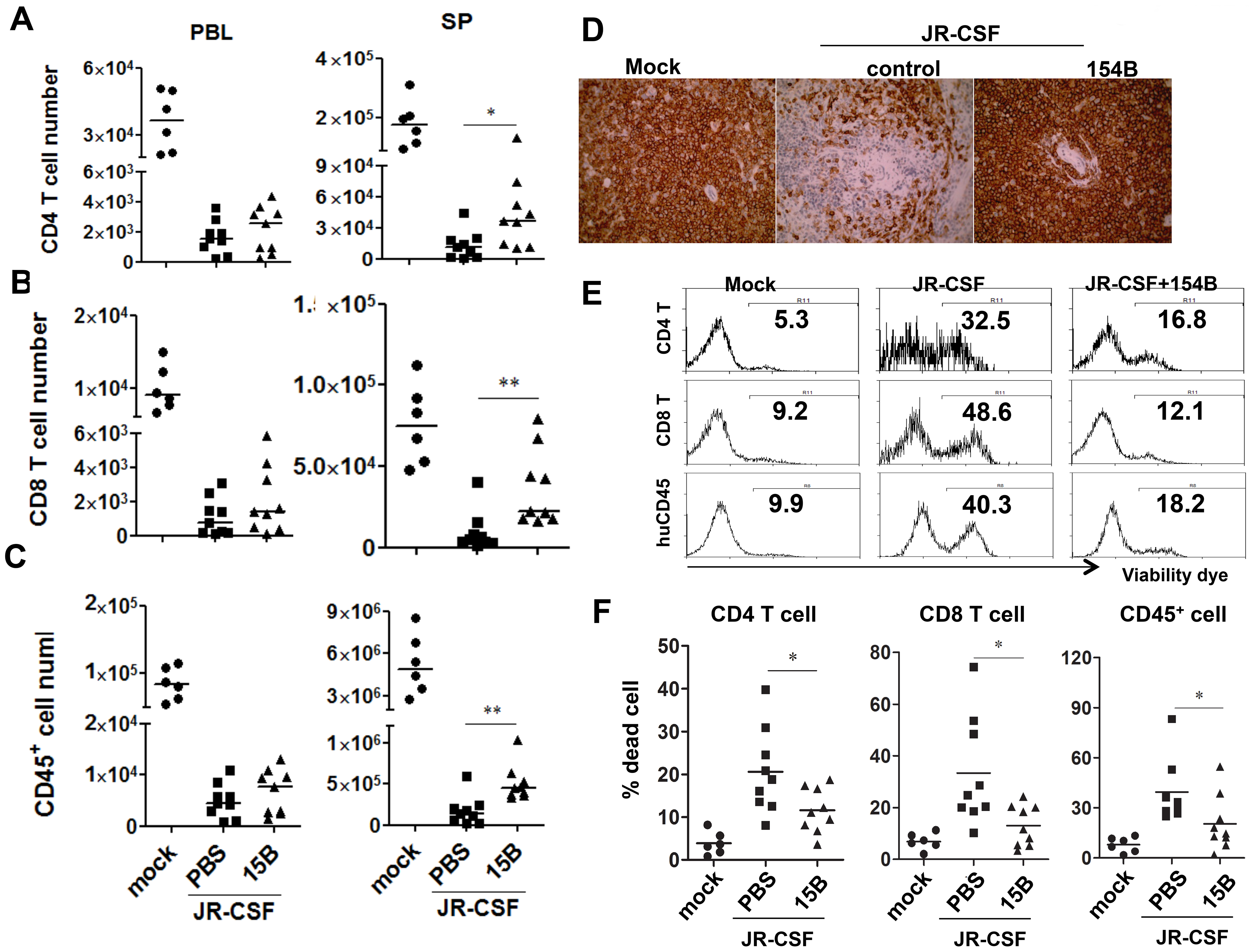 Depletion of pDC during chronic infection reduces HIV-1 induced immunopathogenesis.