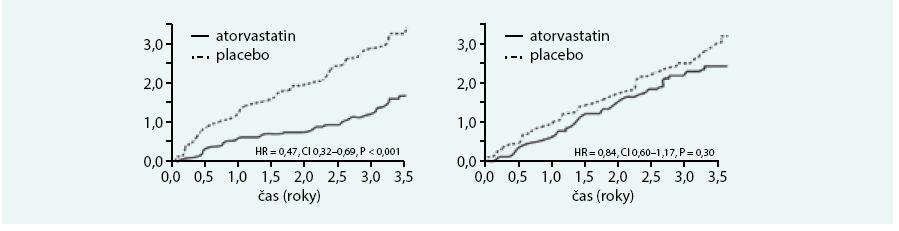 Synergické působení kombinace perindopril + amlodipin + atorvastatin na výskyt koronárních příhod ve studii ASCOT