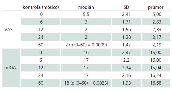 Vývoj hodnot skórovacích škál VAS a mJOA od předoperačního období (0 měsíců) po dobu pěti let (60 měsíců).