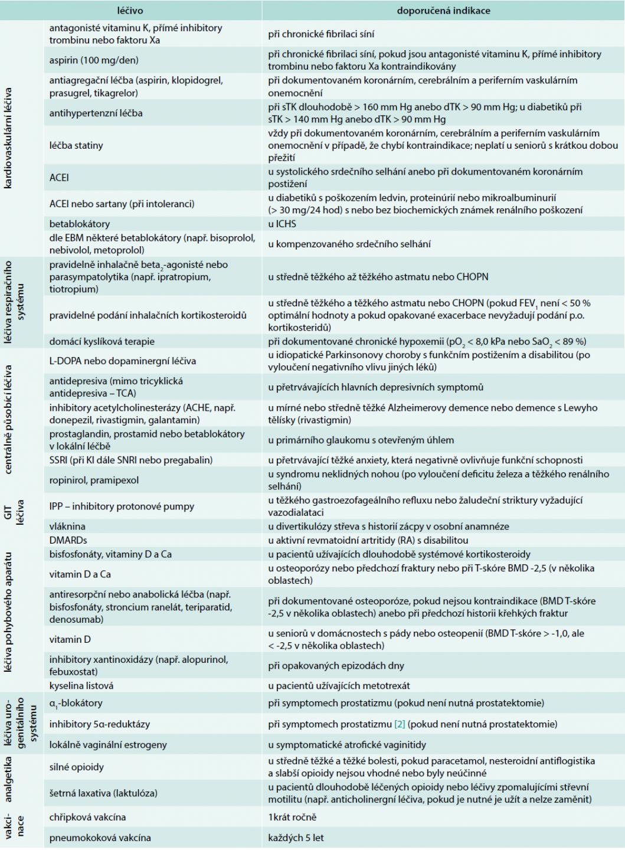 """Lékové postupy opomíjené ve stáří i přes významné průkazy o přínosu léčby. Upraveno podle START kritérií verze 1 a 2 [19,20]: """"Pokud pacient není v paliativním režimu péče, následující postupy by měly být zohledněny a neměly by být opomíjeny v lékové preskripci, nejsou-li kontraindikovány. Předpokládá se, že předepisující lékař zváží všechny specifické kontraindikace před doporučením níže jmenovaných lékových postupů."""""""
