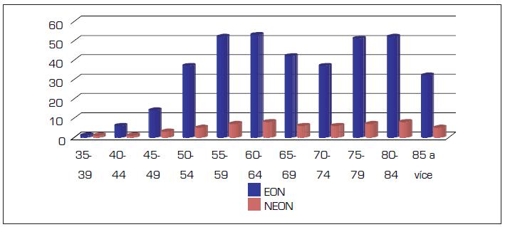 Relativní incidence nádorů jícnu u žen v letech 2004–2008 (absolutně)