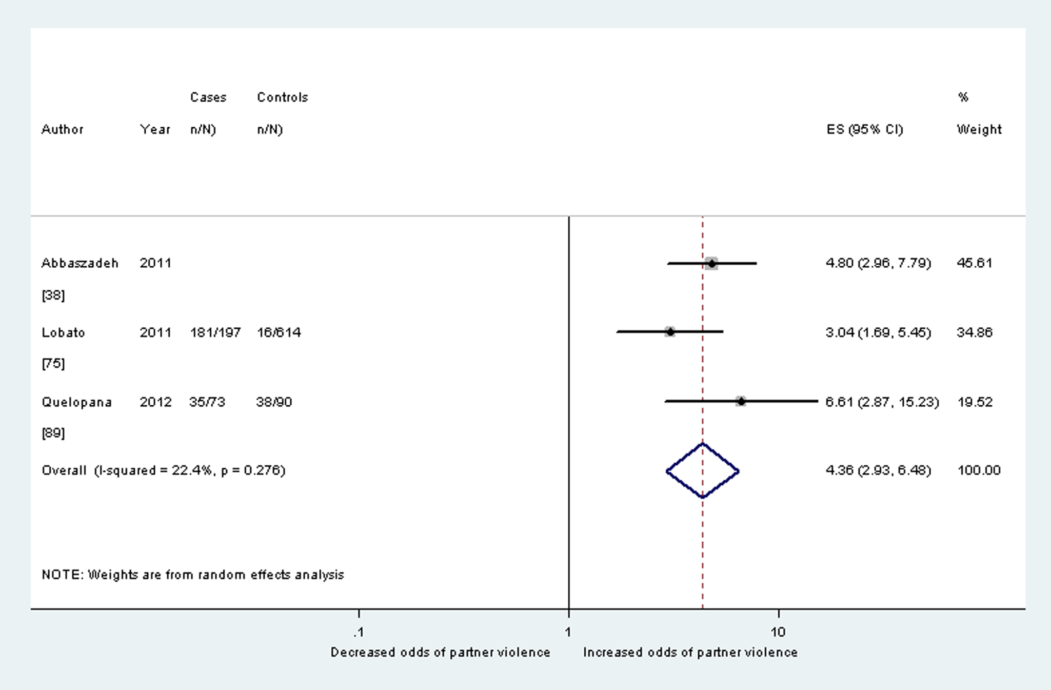 Meta-analysis of the association between postnatal depression and partner violence during pregnancy (cross-sectional studies).