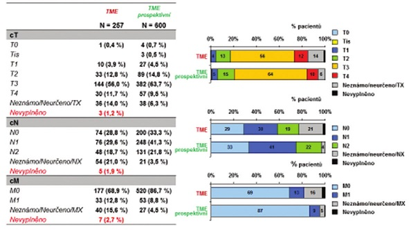 Tab. 1, Grafy 3: Charakteristika sestavy dle předléčebného stagingu (cTcNcM) Tab. 1, Graphs 3 Characteristics of the pre-treatment staging set (cTcNcM)