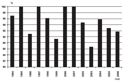 Sekundární prevence anencefalie v ČR, 1994 – 2006