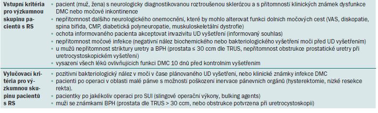 Vstupní a vylučovací kritéria pro výzkumnou skupinu pacientů s RS.