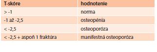 WHO klasifikácia hodnotenia T-skóre