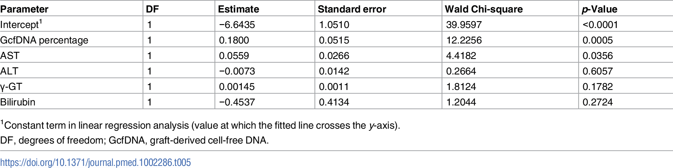 Multivariable logistic regression results for liver function tests and GcfDNA.