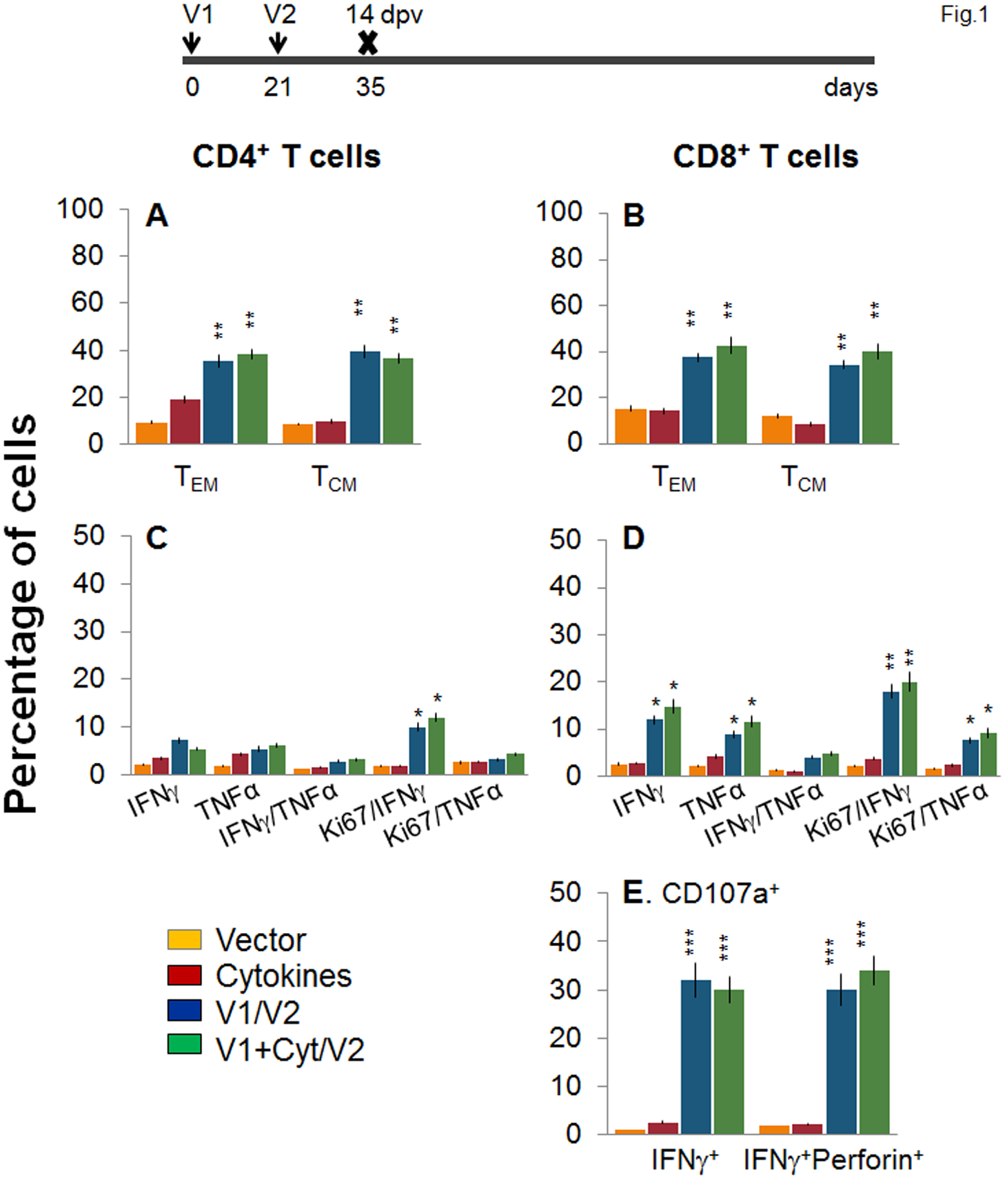 Two-component, DNA-prime/protein-boost (D/P) vaccine elicits poly-functional T cell response in mice.